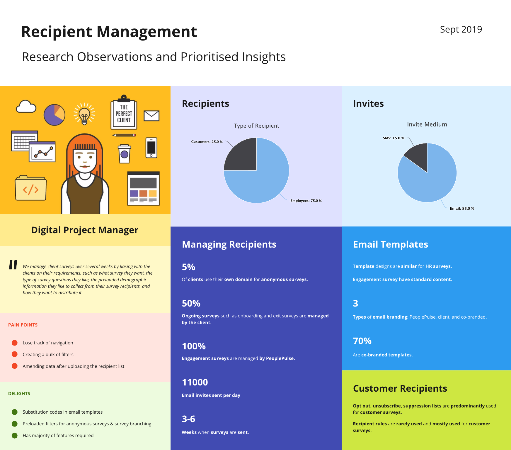 PeoplePulse Recipient Management personas and research insights