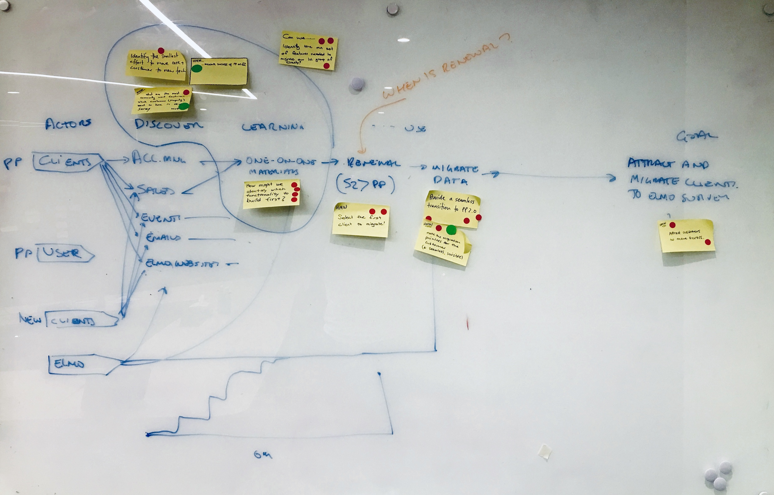 Customer transition mapping session